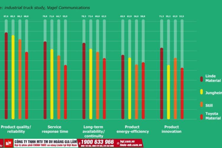 Đánh giá thương hiệu xe nâng từ Vogel Communications Group